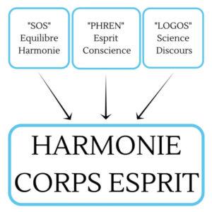 Étymologie-de-la-sophrologie