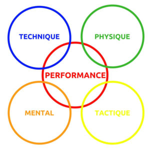 sophrologie-sport-préparation-mentale-Rouen